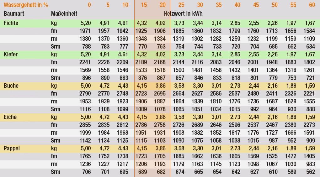 Faq brennholz zentrum bickelsberg - Heizwert holz tabelle ...